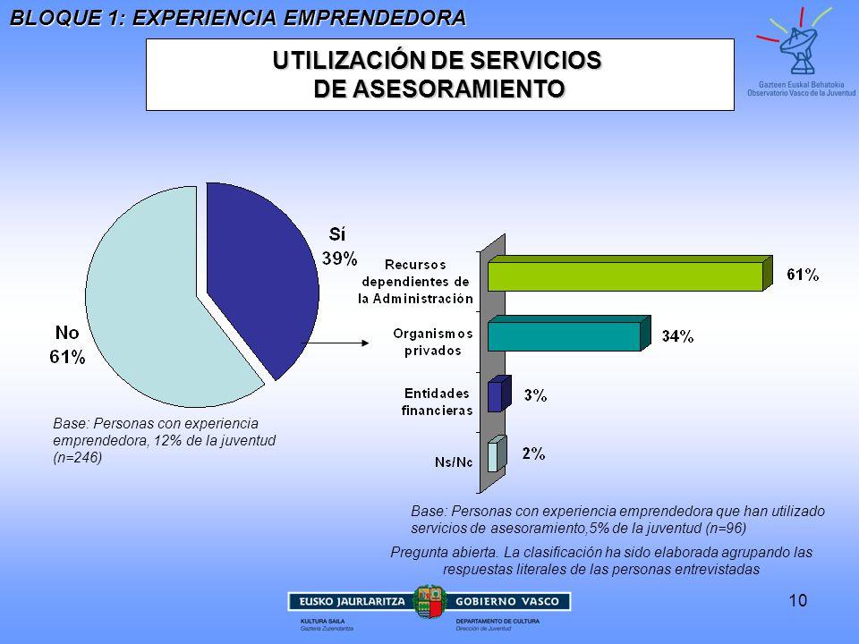 10 UTILIZACIÓN DE SERVICIOS DE ASESORAMIENTO Base: Personas con experiencia emprendedora que han utilizado servicios de asesoramiento,5% de la juventud (n=96) BLOQUE 1: EXPERIENCIA EMPRENDEDORA Base: Personas con experiencia emprendedora, 12% de la juventud (n=246) Pregunta abierta.
