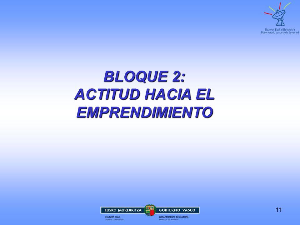 11 BLOQUE 2: ACTITUD HACIA EL EMPRENDIMIENTO