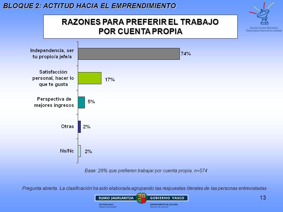 13 RAZONES PARA PREFERIR EL TRABAJO POR CUENTA PROPIA POR CUENTA PROPIA Base: 28% que prefieren trabajar por cuenta propia, n=574 BLOQUE 2: ACTITUD HACIA EL EMPRENDIMIENTO Pregunta abierta.
