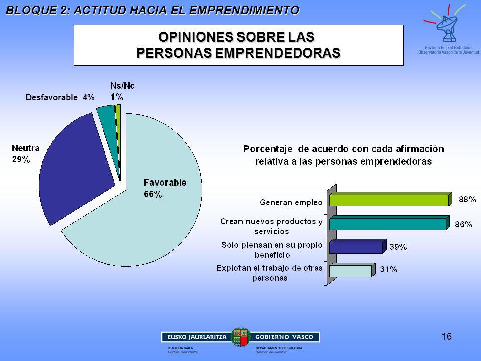 16 OPINIONES SOBRE LAS PERSONAS EMPRENDEDORAS BLOQUE 2: ACTITUD HACIA EL EMPRENDIMIENTO Desfavorable 4%