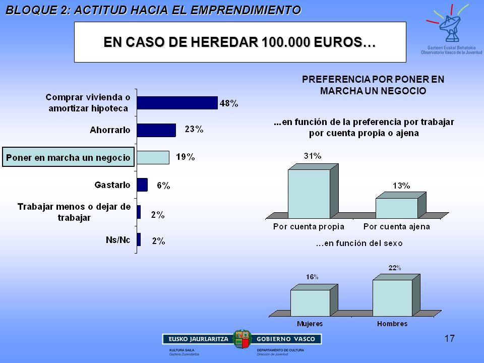 17 EN CASO DE HEREDAR 100.000 EUROS… BLOQUE 2: ACTITUD HACIA EL EMPRENDIMIENTO PREFERENCIA POR PONER EN MARCHA UN NEGOCIO