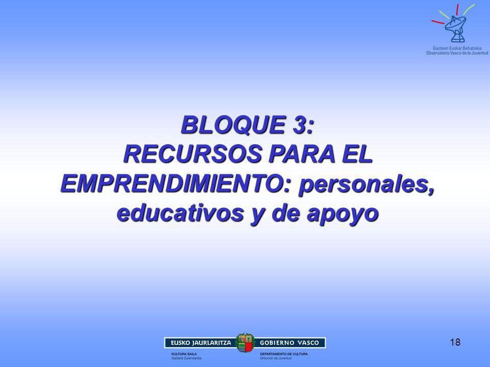 18 BLOQUE 3: RECURSOS PARA EL EMPRENDIMIENTO: personales, educativos y de apoyo