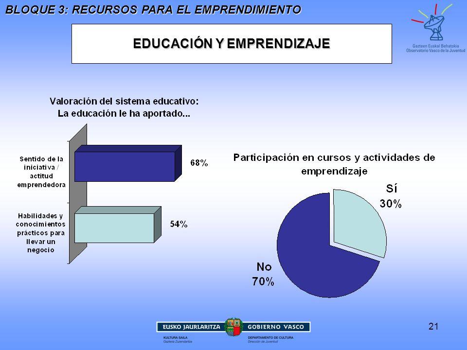 21 EDUCACIÓN Y EMPRENDIZAJE BLOQUE 3: RECURSOS PARA EL EMPRENDIMIENTO