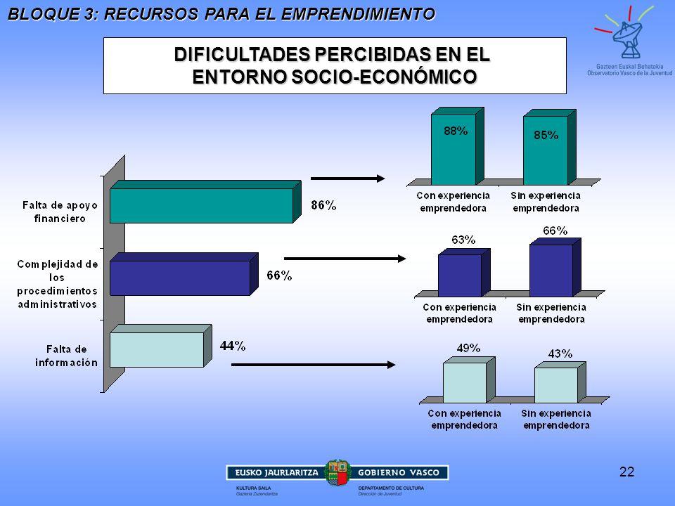 22 DIFICULTADES PERCIBIDAS EN EL ENTORNO SOCIO-ECONÓMICO BLOQUE 3: RECURSOS PARA EL EMPRENDIMIENTO