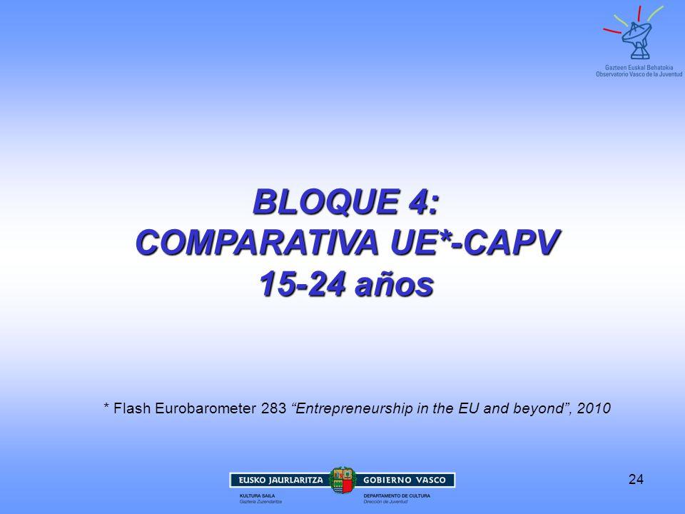 24 BLOQUE 4: COMPARATIVA UE*-CAPV 15-24 años * Flash Eurobarometer 283 Entrepreneurship in the EU and beyond, 2010