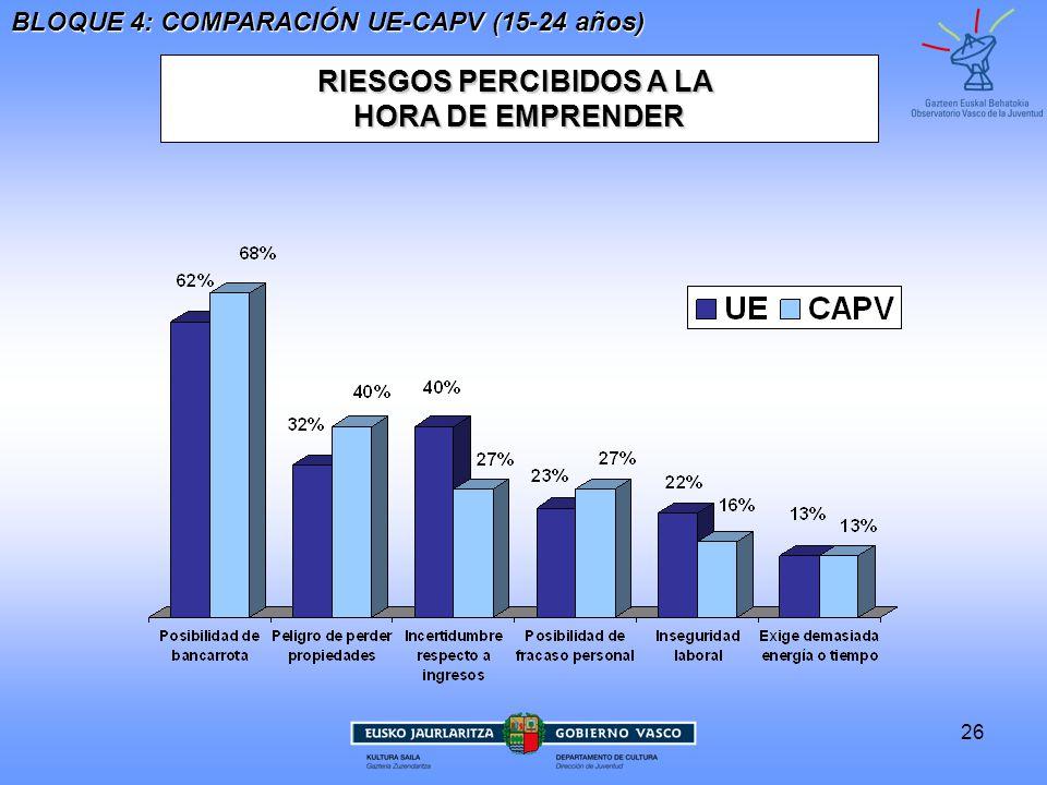 26 RIESGOS PERCIBIDOS A LA HORA DE EMPRENDER BLOQUE 4: COMPARACIÓN UE-CAPV (15-24 años)