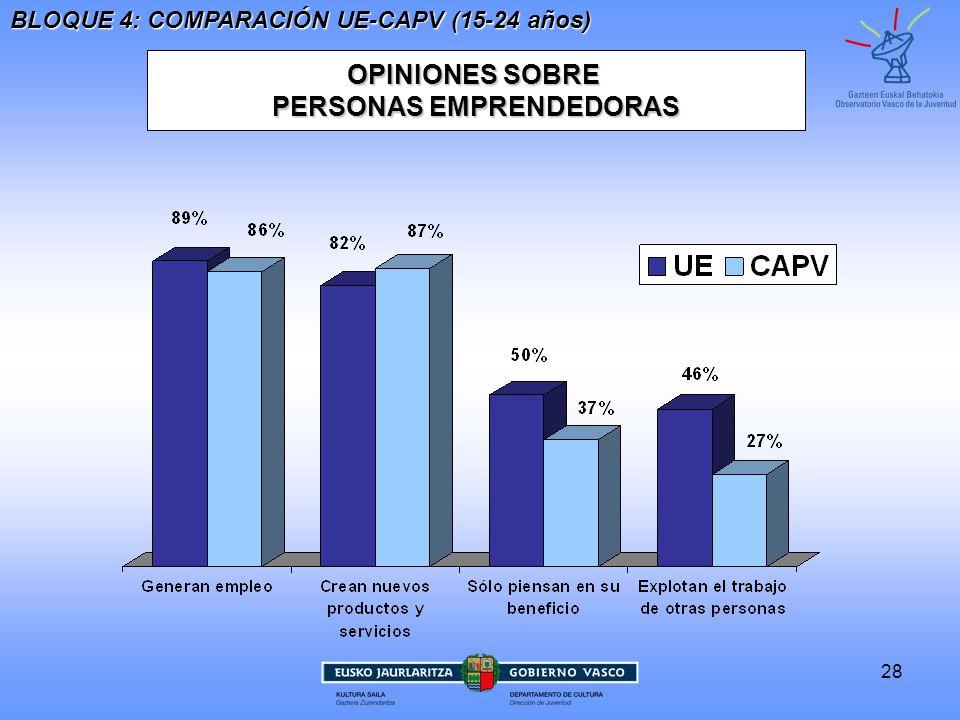 28 OPINIONES SOBRE PERSONAS EMPRENDEDORAS BLOQUE 4: COMPARACIÓN UE-CAPV (15-24 años)