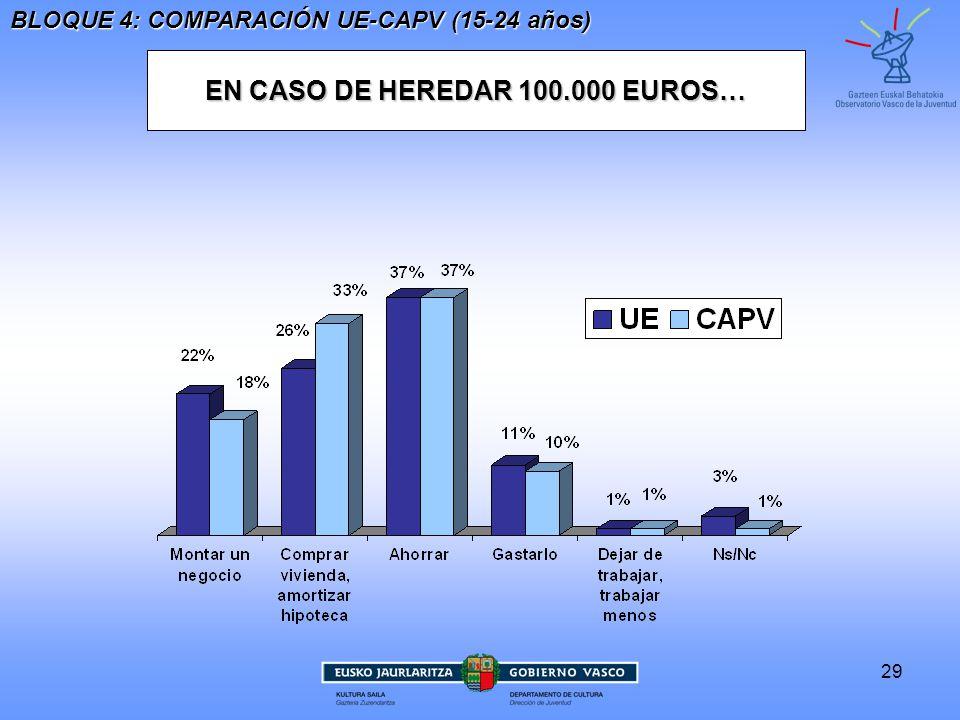29 EN CASO DE HEREDAR 100.000 EUROS… BLOQUE 4: COMPARACIÓN UE-CAPV (15-24 años)