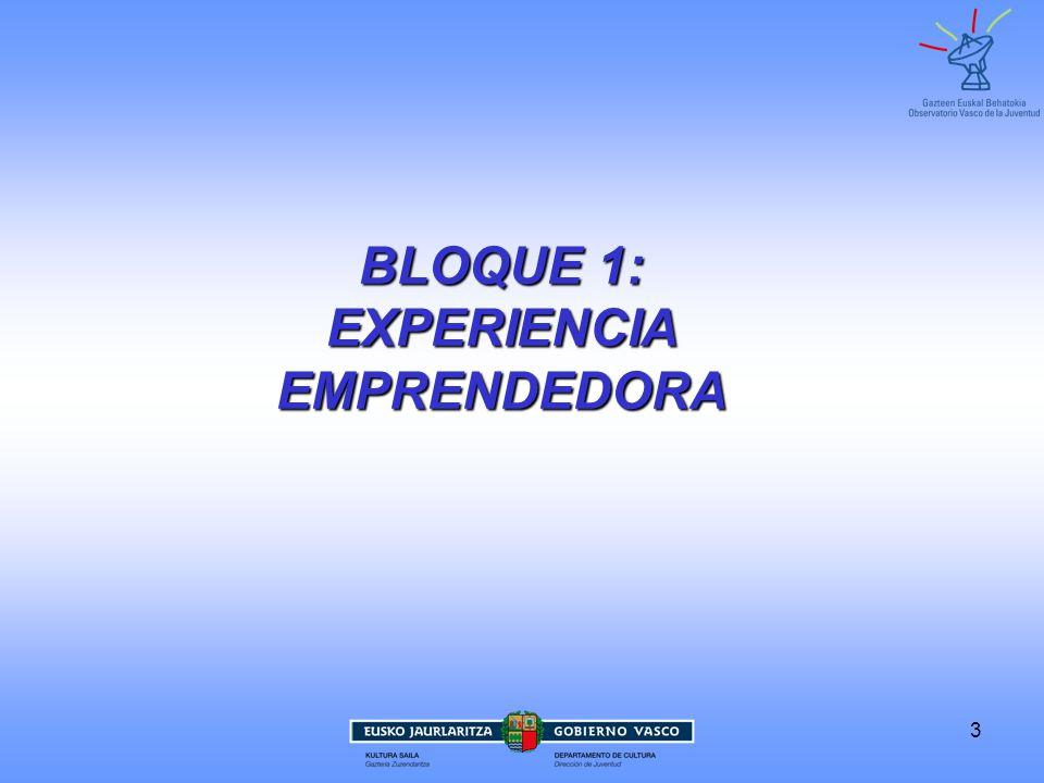 4 EXPERIENCIA EMPRENDEDORA DE LA JUVENTUD DE LA CAPV JUVENTUD DE LA CAPV BLOQUE 1: EXPERIENCIA EMPRENDEDORA TIENEN EXPERIENCIA EMPRENDEDORA 12% Emprendedores/as potenciales 30%