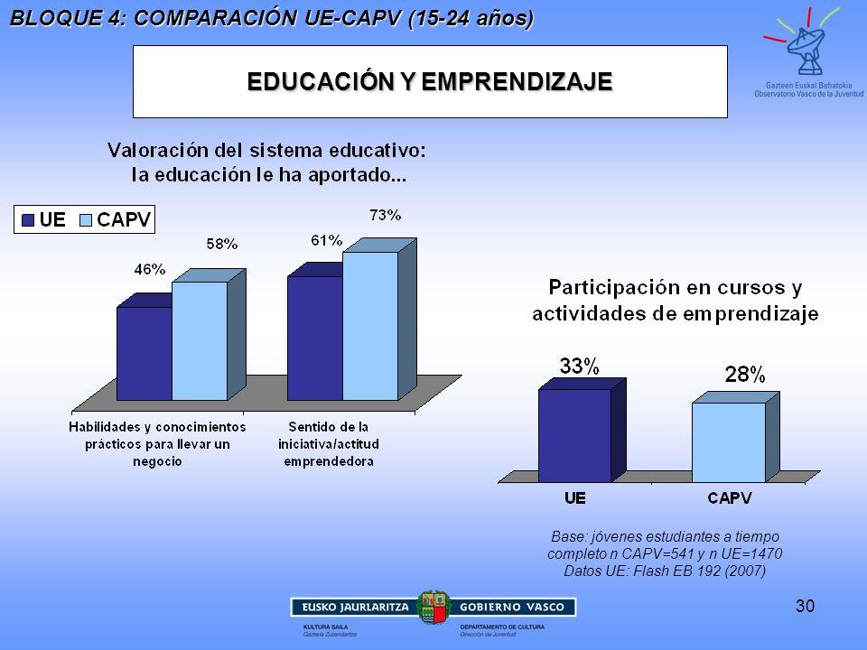 30 EDUCACIÓN Y EMPRENDIZAJE BLOQUE 4: COMPARACIÓN UE-CAPV (15-24 años) Base: jóvenes estudiantes a tiempo completo n CAPV=541 y n UE=1470 Datos UE: Flash EB 192 (2007)