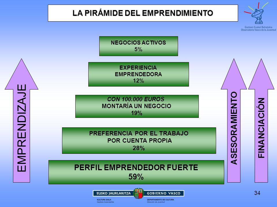 34 EMPRENDIZAJE ASESORAMIENTO FINANCIACIÓN LA PIRÁMIDE DEL EMPRENDIMIENTO PERFIL EMPRENDEDOR FUERTE 59% PREFERENCIA POR EL TRABAJO POR CUENTA PROPIA 28% CON 100.000 EUROS MONTARÍA UN NEGOCIO 19% EXPERIENCIA EMPRENDEDORA 12% NEGOCIOS ACTIVOS 5%