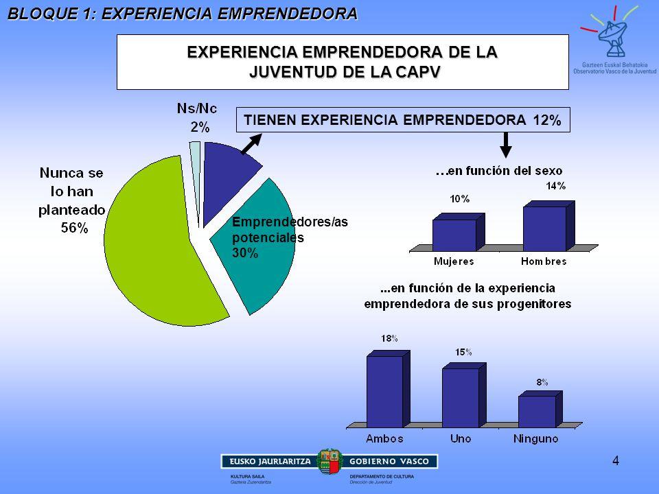 5 EXPERIENCIA EMPRENDEDORA DE LA JUVENTUD DE LA CAPV JUVENTUD DE LA CAPV BLOQUE 1: EXPERIENCIA EMPRENDEDORA TIENEN EXPERIENCIA EMPRENDEDORA 12% El 5% de la juventud tiene un negocio en activo, lo que supone el 9% de la población joven ocupada CARACTERIZACIÓN DE LA EXPERIENCIA EMPRENDEDORA Emprendedores/as potenciales 30%