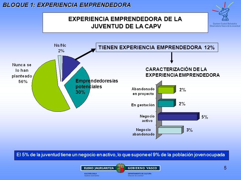 6 EXPERIENCIA EMPRENDEDORA DE LA JUVENTUD DE LA JUVENTUD BLOQUE 1: EXPERIENCIA EMPRENDEDORA Fuente para datos UE: Flash Eurobarometer 319b, Youth on the move (2011) *En la CAPV, 15-34 años