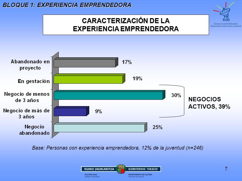 7 CARACTERIZACIÓN DE LA EXPERIENCIA EMPRENDEDORA Base: Personas con experiencia emprendedora, 12% de la juventud (n=246) BLOQUE 1: EXPERIENCIA EMPRENDEDORA NEGOCIOS ACTIVOS, 39%