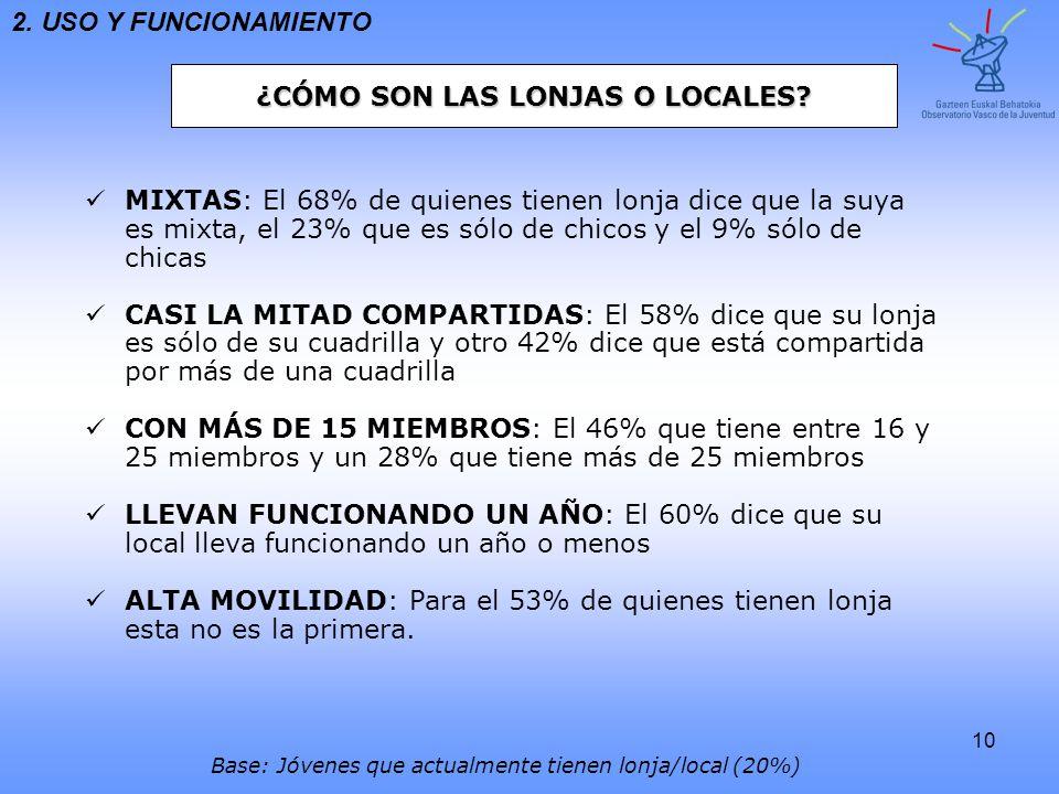 10 MIXTAS : El 68% de quienes tienen lonja dice que la suya es mixta, el 23% que es sólo de chicos y el 9% sólo dechicas CASI LA MITAD COMPARTIDAS : E