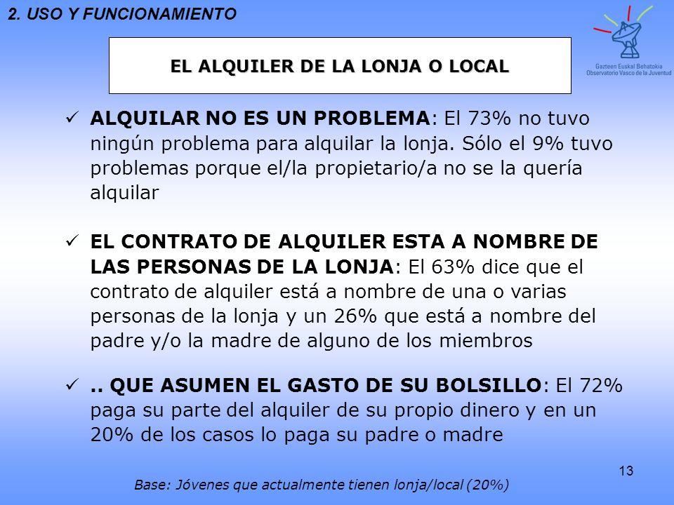 13 ALQUILAR NO ES UN PROBLEMA : El 73% no tuvo ningún problema para alquilar la lonja. Sólo el 9% tuvoproblemas porque el/la propietario/a no se la qu