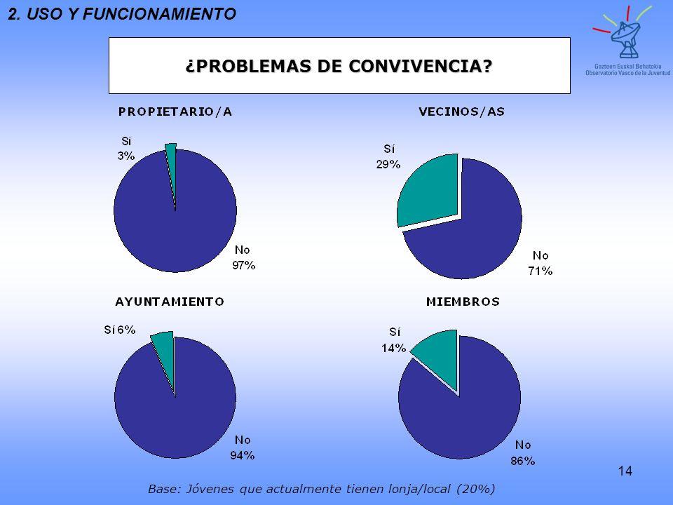 14 ¿PROBLEMAS DE CONVIVENCIA? 2. USO Y FUNCIONAMIENTO Base: Jóvenes que actualmente tienen lonja/local (20%)