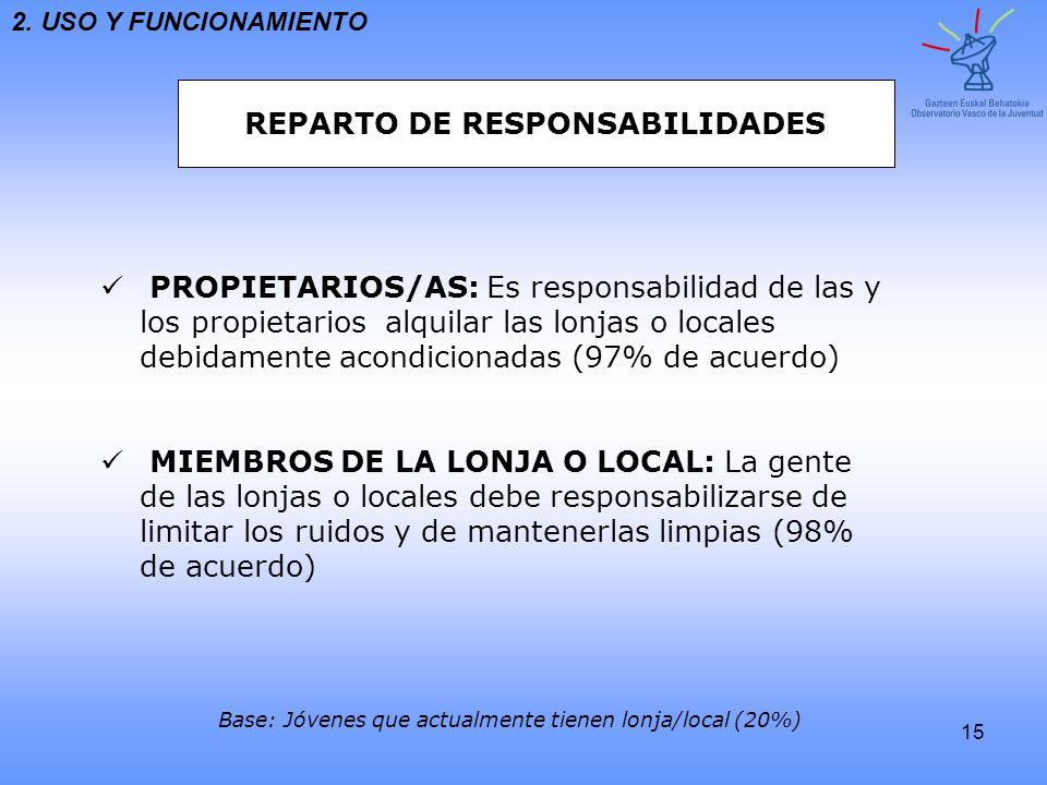 15 2. USO Y FUNCIONAMIENTO REPARTO DE RESPONSABILIDADES PROPIETARIOS/AS: Es responsabilidad de las y los propietarios alquilar las lonjas o localesdeb