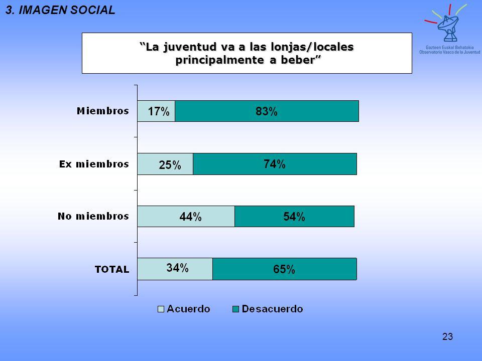 23 La juventud va a las lonjas/locales principalmente a beber principalmente a beber 3. IMAGEN SOCIAL