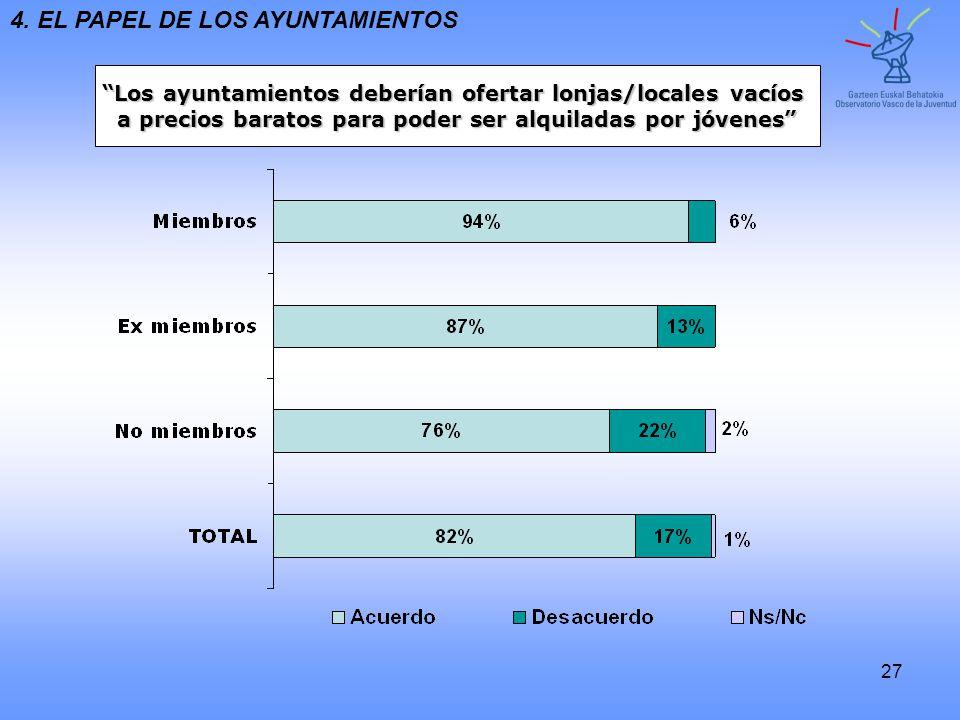 27 Los ayuntamientos deberían ofertar lonjas/locales vacíos a precios baratos para poder ser alquiladas por jóvenes 4. EL PAPEL DE LOS AYUNTAMIENTOS