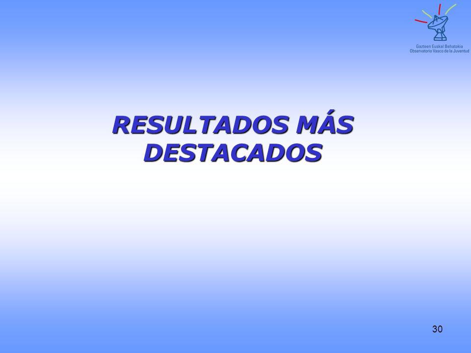 30 RESULTADOS MÁS DESTACADOS