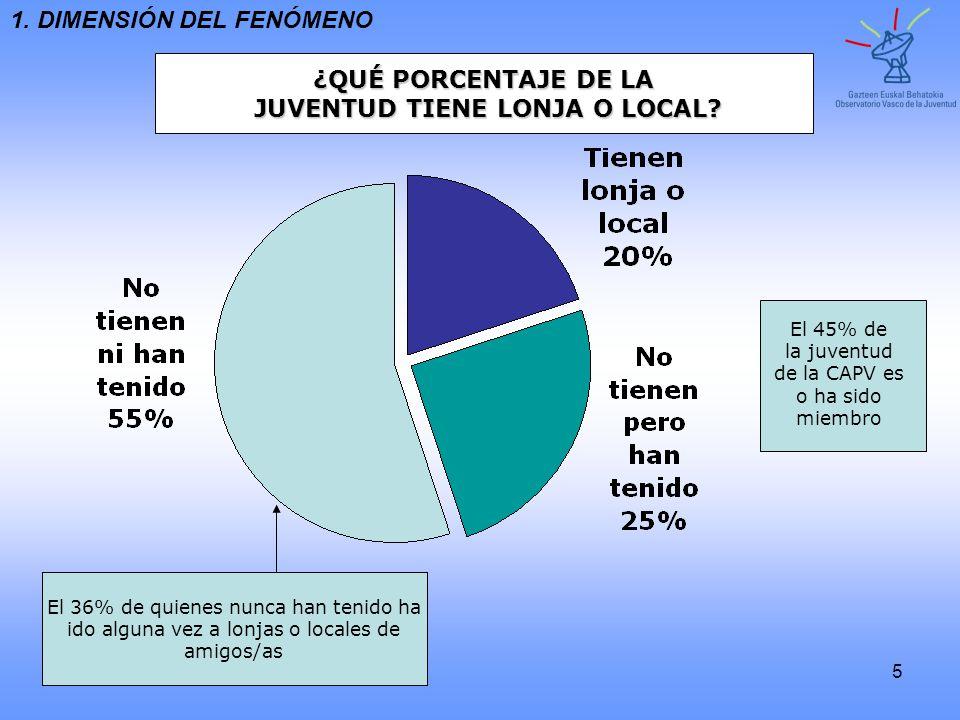 5 ¿QUÉ PORCENTAJE DE LA JUVENTUD TIENE LONJA O LOCAL? JUVENTUD TIENE LONJA O LOCAL? El 45% de la juventud de la CAPV es o ha sido miembro El 36% de qu