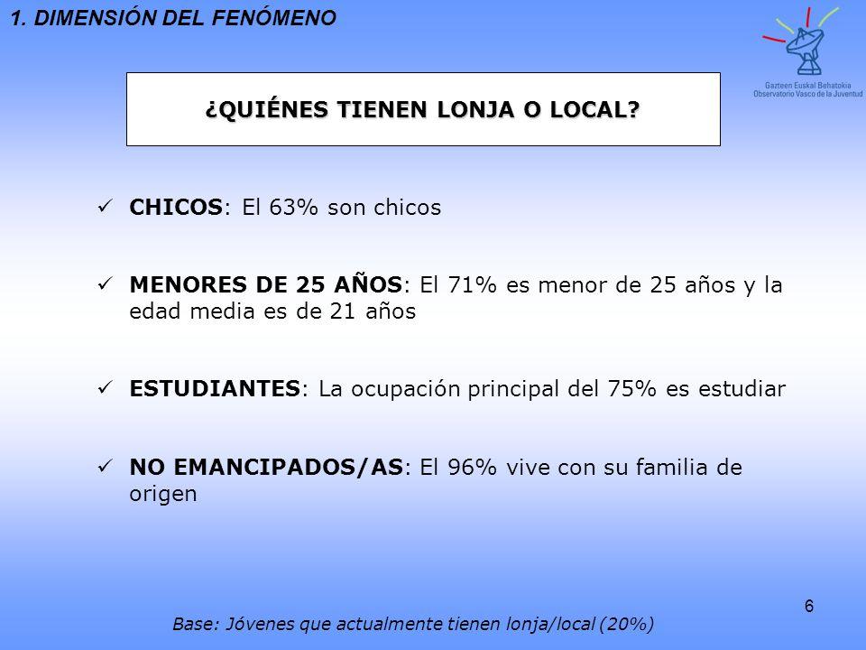 6 ¿QUIÉNES TIENEN LONJA O LOCAL? 1. DIMENSIÓN DEL FENÓMENO CHICOS : El 63% son chicos MENORES DE 25 AÑOS : El 71% es menor de 25 años y la edad media