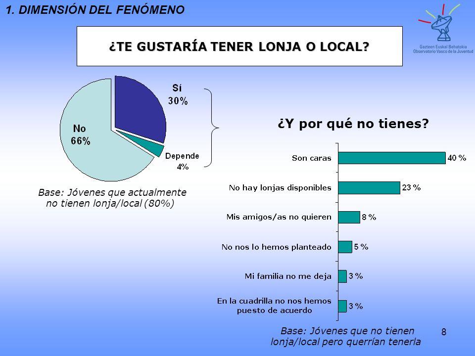 8 ¿TE GUSTARÍA TENER LONJA O LOCAL? 1. DIMENSIÓN DEL FENÓMENO Base: Jóvenes que actualmente no tienen lonja/local (80%) ¿Y por qué no tienes? Base: Jó