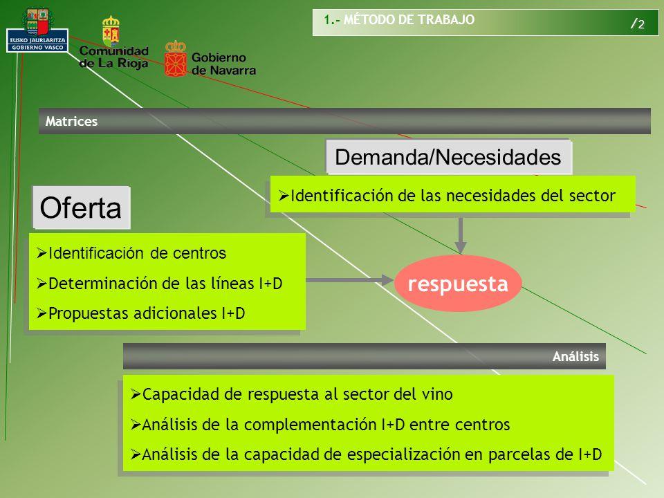 / 2 Matrices Capacidad de respuesta al sector del vino Análisis de la complementación I+D entre centros Análisis de la capacidad de especialización en parcelas de I+D Capacidad de respuesta al sector del vino Análisis de la complementación I+D entre centros Análisis de la capacidad de especialización en parcelas de I+D Análisis Demanda/Necesidades Oferta Identificación de las necesidades del sector respuesta Identificación de centros Determinación de las líneas I+D Propuestas adicionales I+D Identificación de centros Determinación de las líneas I+D Propuestas adicionales I+D 1.- MÉTODO DE TRABAJO