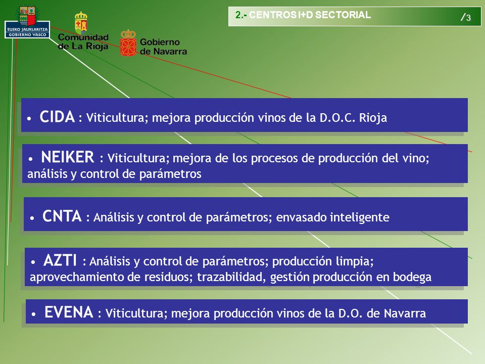/ 4 Necesidades del sector vinícola Caracterización de áreas vitivinícolas Densidad de plantación Mecanización Fertilización Riego Rendimiento Selección de la vid Potencial fenólico de las variedades Condiciones madurez de la uva Análisis de parámetros con influencia en la calidad de los vinos Estudios enológicos Cepas autóctonas para fermentación Reducción de aditivos Minimización de aminas biógenas Tecnologías de filtración de vinos Control calidad de materiales auxiliares Tratamiento de efluentes Aprovechamiento de residuos Obtención de subproductos Prevención de paros de fermentación Control de contaminantes de la bodega Enfermedades de la madera Lucha contra la acariosis Oidio Mejora rendimiento del viñedo Rentabilidad de la producción de vino Soluciones a la producción deficiente 3.- DEMANDA VS.