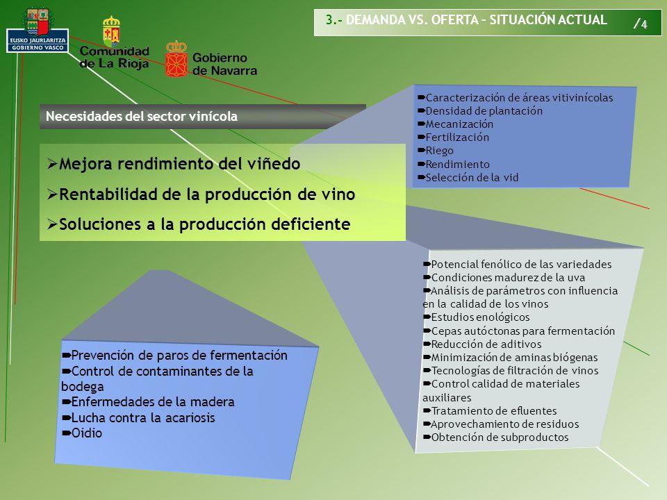 / 4 Necesidades del sector vinícola Caracterización de áreas vitivinícolas Densidad de plantación Mecanización Fertilización Riego Rendimiento Selecci