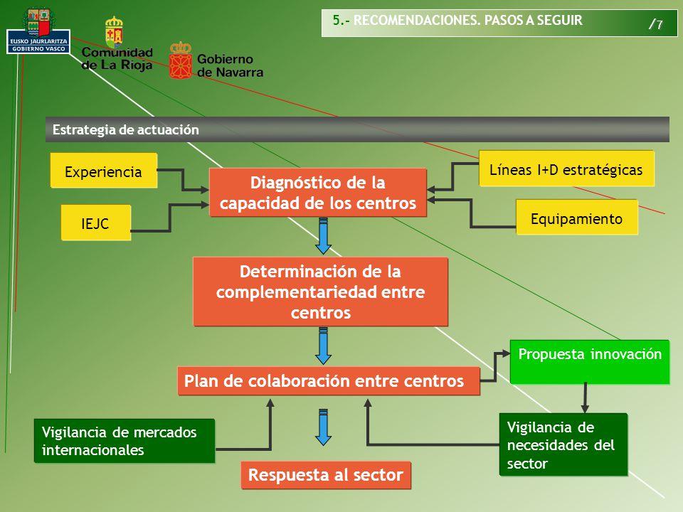 / 7 Estrategia de actuación Determinación de la complementariedad entre centros Plan de colaboración entre centros Diagnóstico de la capacidad de los centros Experiencia Líneas I+D estratégicas Propuesta innovación Vigilancia de mercados internacionales Respuesta al sector Vigilancia de necesidades del sector Equipamiento IEJC 5.- RECOMENDACIONES.