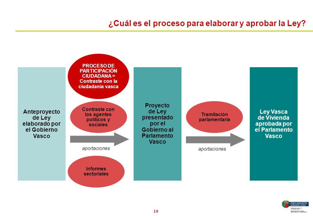 19 ¿Cuál es el proceso para elaborar y aprobar la Ley? Anteproyecto de Ley elaborado por el Gobierno Vasco Proyecto de Ley presentado por el Gobierno