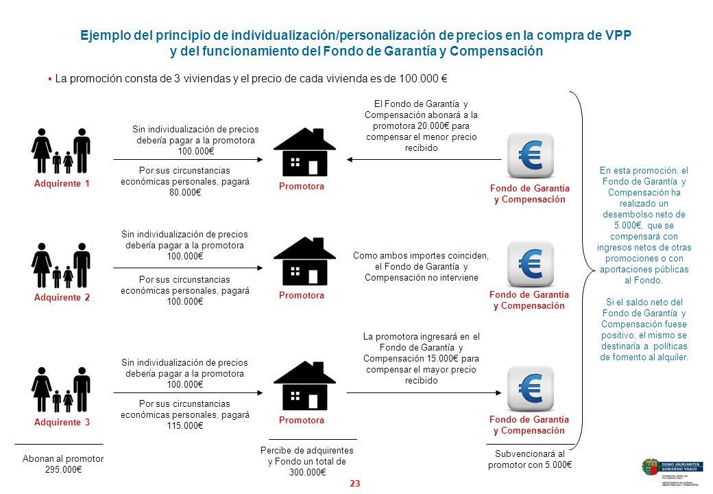 23 Adquirente 1 Adquirente 2 Adquirente 3 La promoción consta de 3 viviendas y el precio de cada vivienda es de 100.000 Por sus circunstancias económi