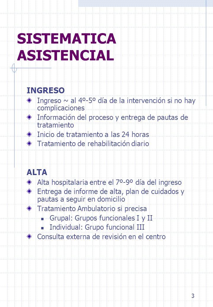 3 SISTEMATICA ASISTENCIAL INGRESO Ingreso ~ al 4º-5º día de la intervención si no hay complicaciones Información del proceso y entrega de pautas de tr