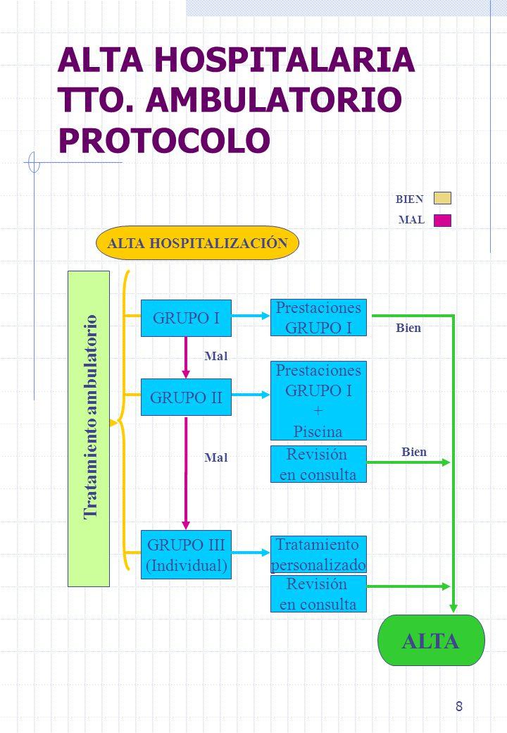 8 ALTA HOSPITALARIA TTO. AMBULATORIO PROTOCOLO BIEN MAL GRUPO I GRUPO II GRUPO III (Individual) ALTA ALTA HOSPITALIZACIÓN Prestaciones GRUPO I Prestac
