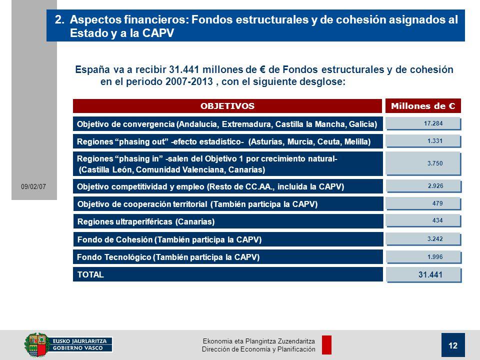 Ekonomia eta Plangintza Zuzendaritza Dirección de Economía y Planificación 12 09/02/07 España va a recibir 31.441 millones de de Fondos estructurales y de cohesión en el periodo 2007-2013, con el siguiente desglose: 2.