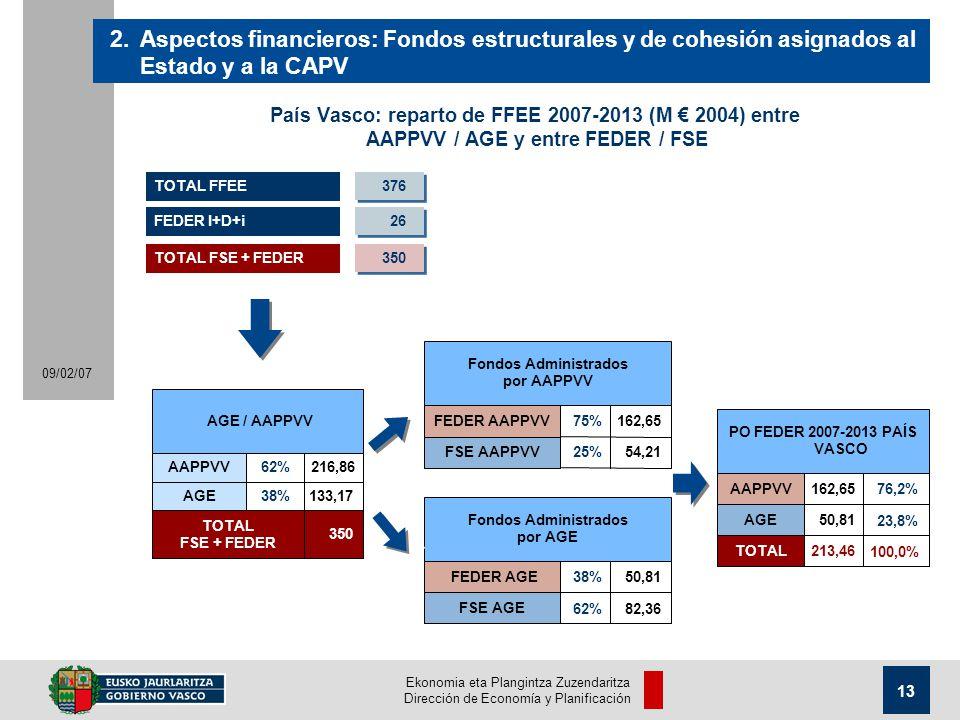Ekonomia eta Plangintza Zuzendaritza Dirección de Economía y Planificación 13 09/02/07 País Vasco: reparto de FFEE 2007-2013 (M 2004) entre AAPPVV / AGE y entre FEDER / FSE 2.