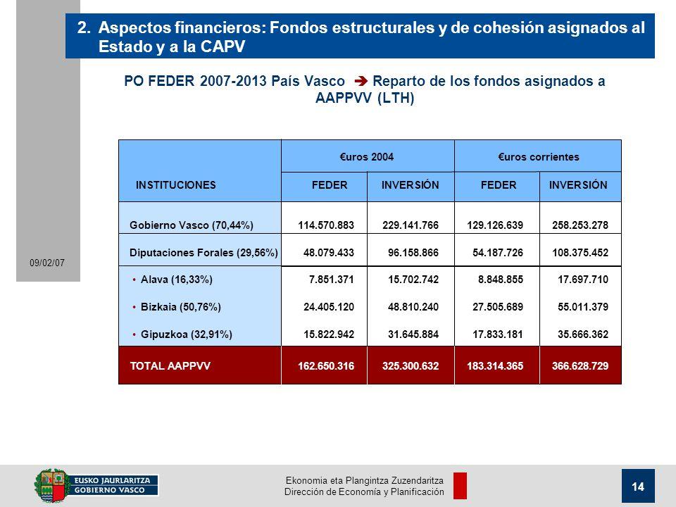 Ekonomia eta Plangintza Zuzendaritza Dirección de Economía y Planificación 14 09/02/07 PO FEDER 2007-2013 País Vasco Reparto de los fondos asignados a AAPPVV (LTH) 2.