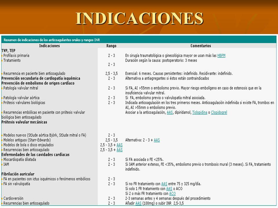 Intervención quirúrgica urgente en pacientes anticoagulados: Suspender el TAO Administrar vit.