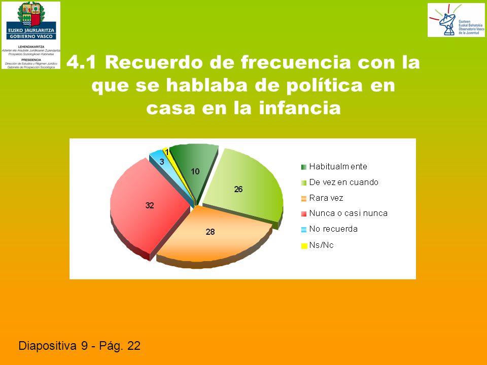 4.1 Recuerdo de frecuencia con la que se hablaba de política en casa en la infancia Diapositiva 9 - Pág.