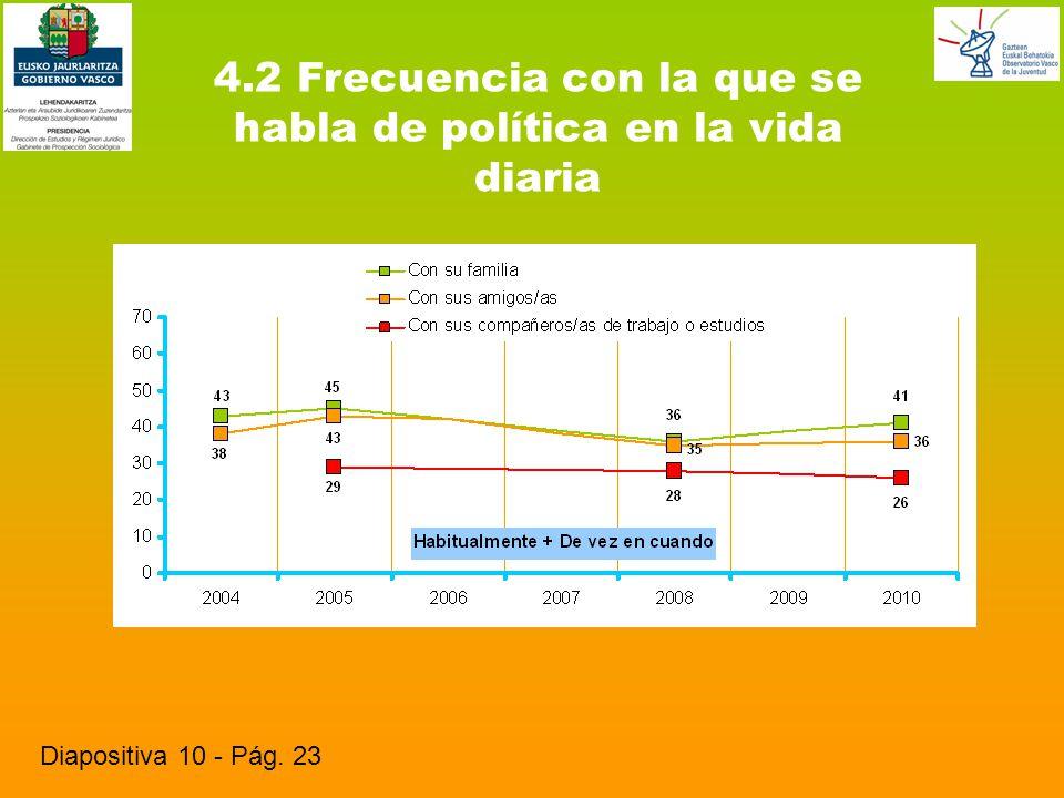 4.2 Frecuencia con la que se habla de política en la vida diaria Diapositiva 10 - Pág. 23