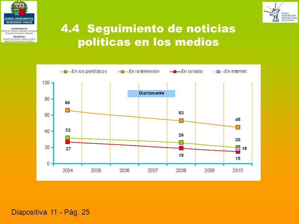 4.4 Seguimiento de noticias políticas en los medios Diapositiva 11 - Pág. 25