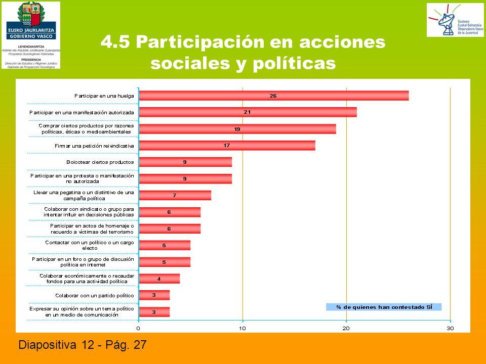 4.5 Participación en acciones sociales y políticas Diapositiva 12 - Pág. 27