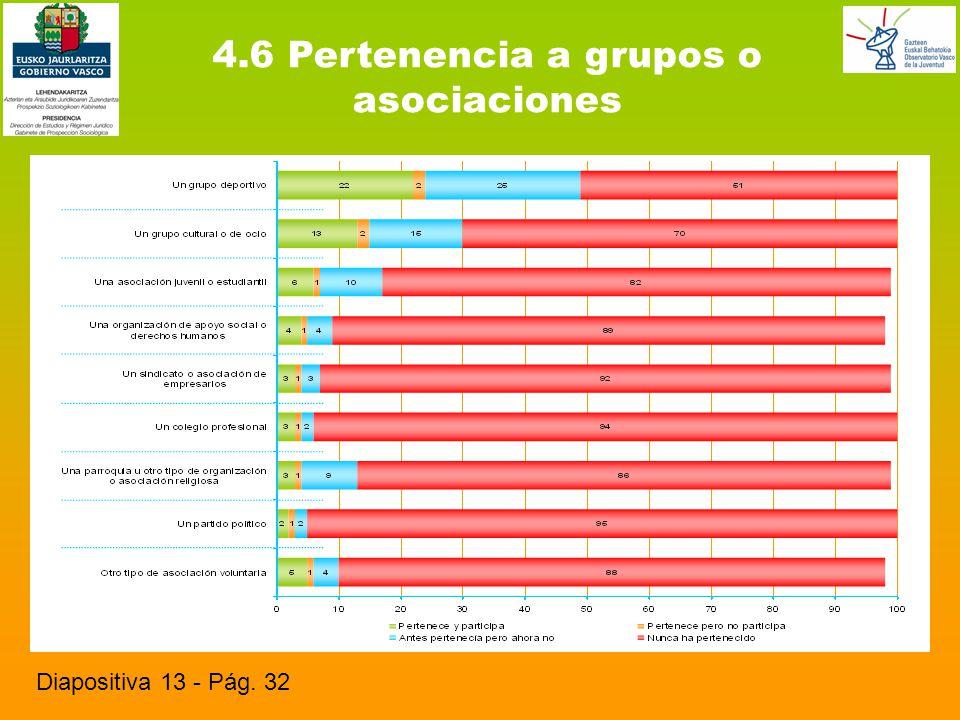 4.6 Pertenencia a grupos o asociaciones Diapositiva 13 - Pág. 32