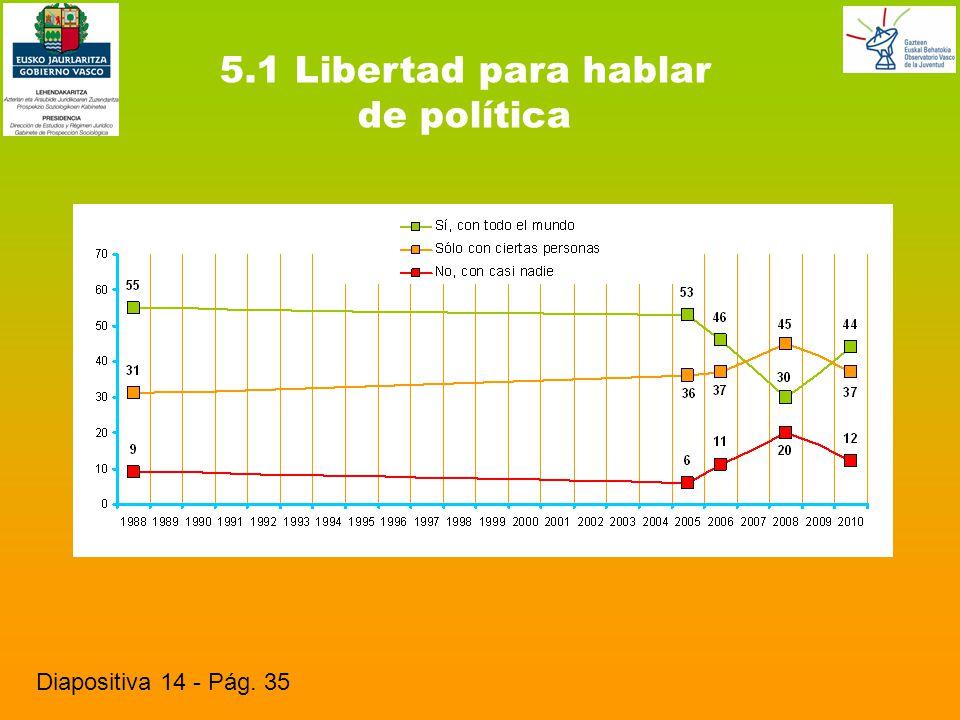 5.1 Libertad para hablar de política Diapositiva 14 - Pág. 35