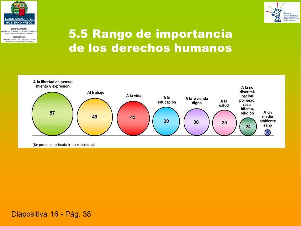 5.5 Rango de importancia de los derechos humanos Diapositiva 16 - Pág.