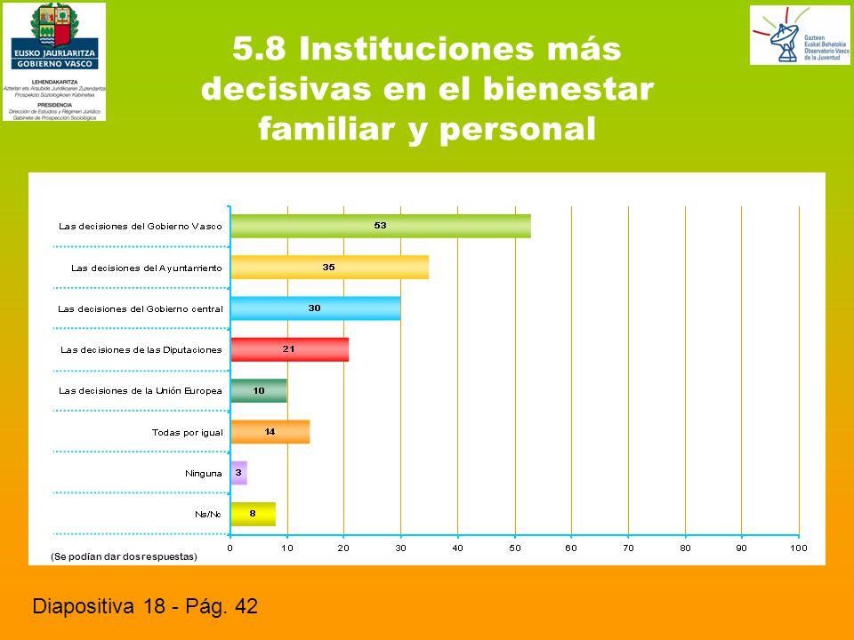 5.8 Instituciones más decisivas en el bienestar familiar y personal Diapositiva 18 - Pág.