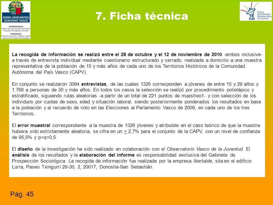 7. Ficha técnica Pág.