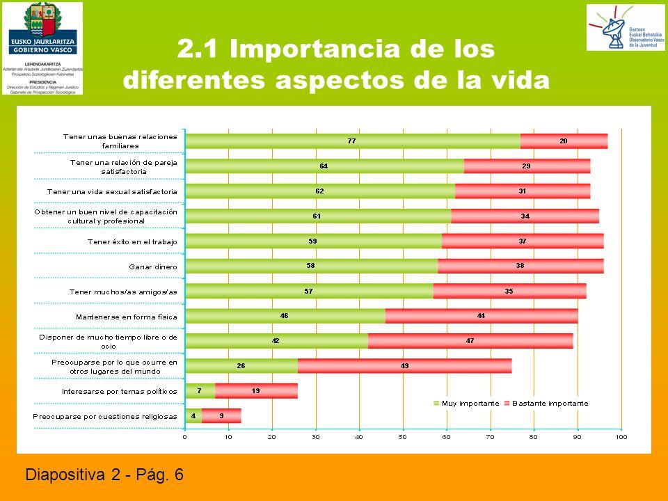 2.1 Importancia de los diferentes aspectos de la vida Diapositiva 2 - Pág. 6